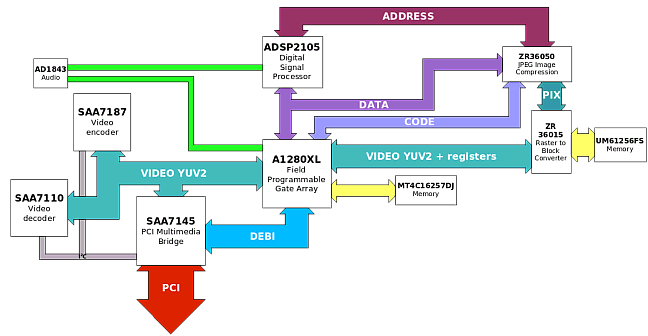 FAST AV Master block diagram